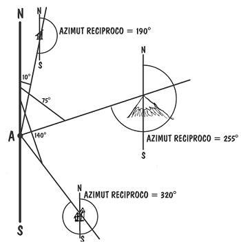 rilievo geometrico-topografico si intendono le misure effettuate ai fini d'acquisizione di dati per la rappresentazione grafica di edifici, parti di edifici ed ambiente che li circonda