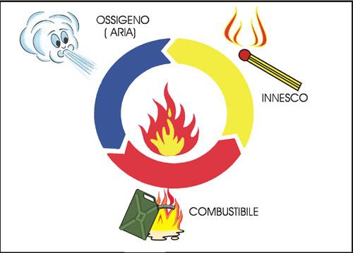 antincendio protezione