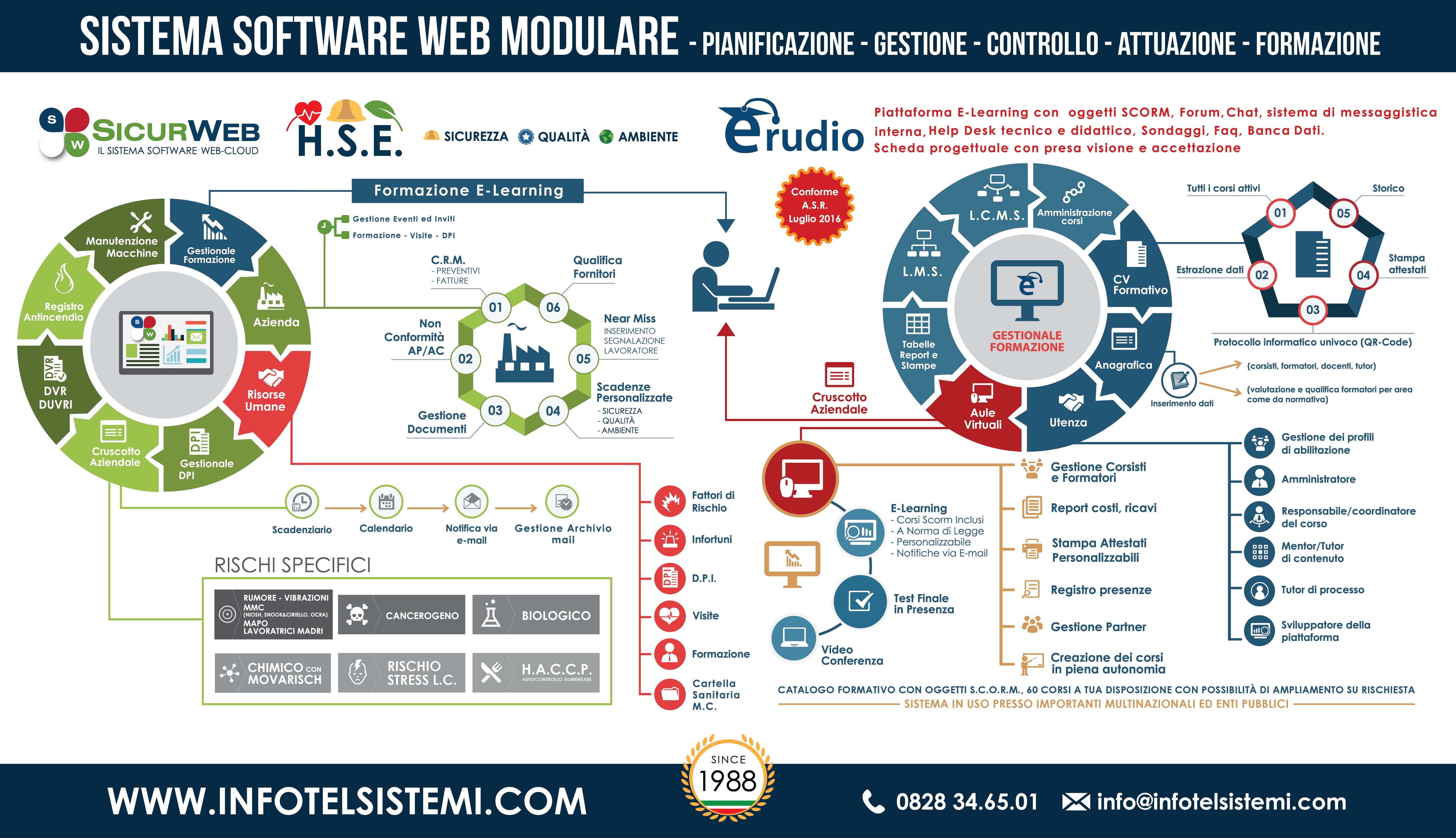 software hse, software sicurezza sul lavoro, software gestione sicurezza sul lavoro gratis, software sicurezza sul lavoro gratis, suite sicurezza lavoro,