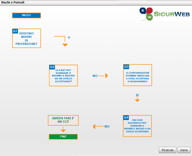 Albero Decisioni HACCP SICURWEB