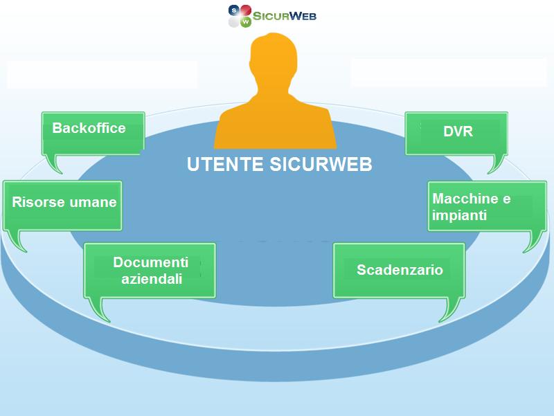 Profilazione SICURWEB
