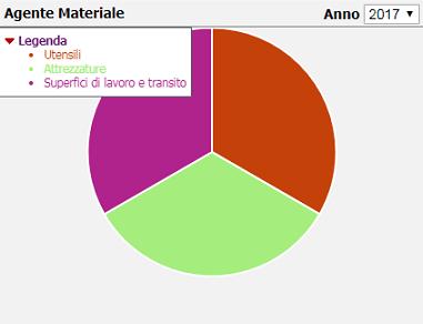 Statistica agente materiale/anno