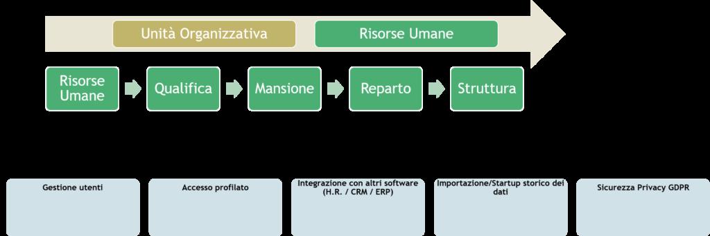rspp software compliance aziendale