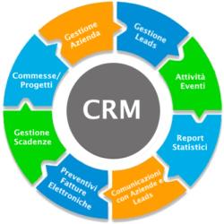crm_funzioni-sicurweb