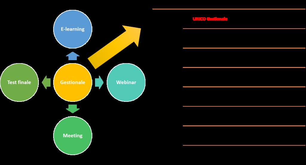 La piattaforma sincrona nostra offre una serie di funzionalità pensate per consentire alle persone di svolgere la propria attività in gruppo nel modo più efficace possibile, assicura l'opportunità di vedersi e parlare, ma anche di rendere partecipativi i contenuti, collaborare insieme sui medesimi file, evidenziare le priorità etc.