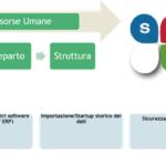 Cosa fa SicurWeb? Perché quindi scegliere SicurWeb?