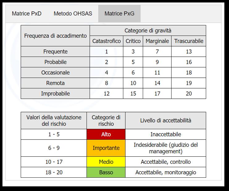 VALUTAZIONE DEI RISCHI VALUTAZIONE REPARTI RISCHI DI CONTESTO VALUTAZIONE MACCHINE E SOSTANZE VALUTAZIONE MANSIONE