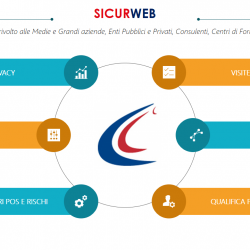SICURWEB è il sistema informativo aziendale per la Gestione della SALUTE E SICUREZZA SUI LUOGHI DI LAVORO.